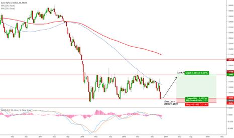 EURUSD: EUR/USD Ranging Market