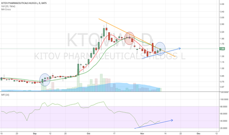 KTOVW: Trending up, looks set to blast from here