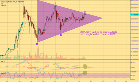 ETHUSDT: Ethereum in triangle ready to break upto new ATH $600-800
