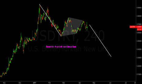 USDTRY: USDTRY 4H - 4-Point Continuation