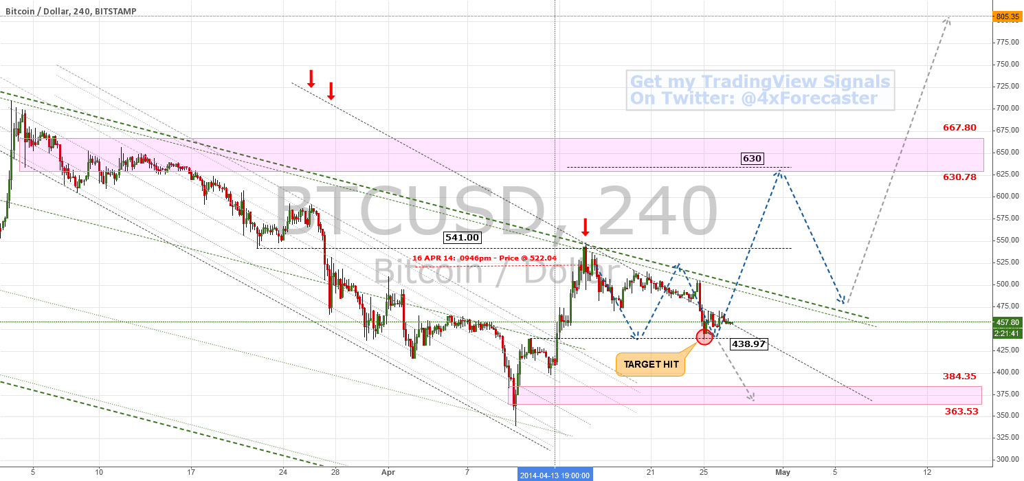 Hit Target Dead-On ... Consolidates | $BTC $USD #bitcoin #forex