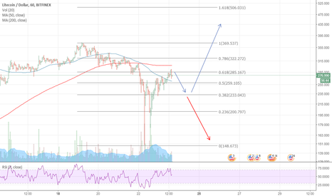 LTCUSD: Good Recovery of LTC / Facing some resistance on the $300 level