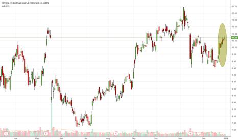 PBR: Higher Lows| Higher Highs