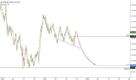USDJPY: JPY: Possible to form a long-term model of the head and shoulds.