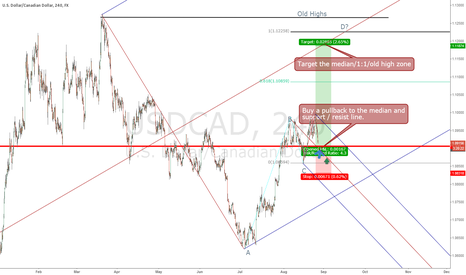 USDCAD: Stalking the next USDCAD pullback after strong thrust upwards