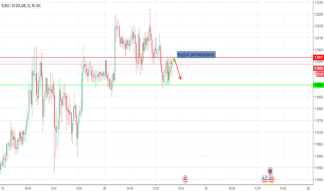 EURUSD: EUR/USD Support and Resistence