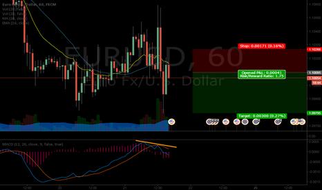 EURUSD: Short on EURUSD / Corto en EURUSD