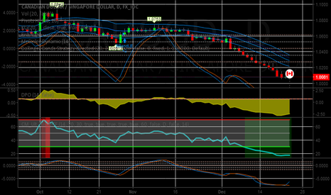 CADSGD: CADSGD LONG @ 1.0070 for a target 1.0275