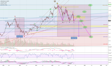 AAPL: APPLE READY FOR A DIVE?