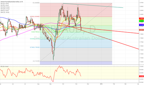 GBPAUD: GBP/AUD broadening wedge formation