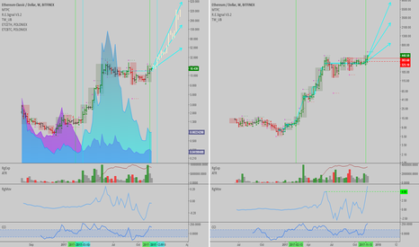 ETHUSD: ETC: Impending rally in a few weeks