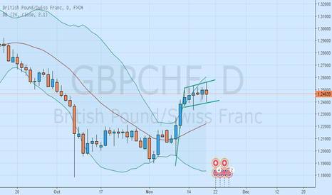 GBPCHF: Flag formation on GBPCHF forex?