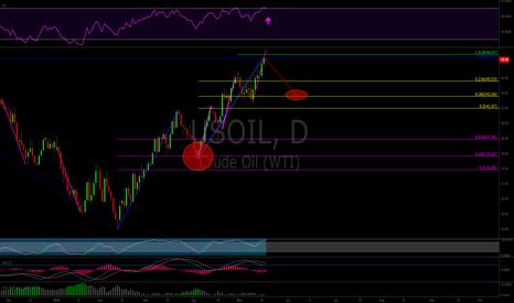 USOIL: Oil Finishing Its' Symmetrical Uptrend. Retrace back to.382