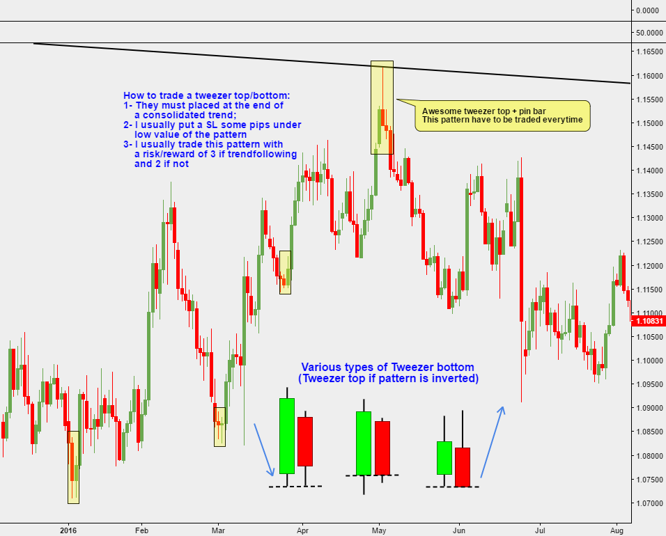 Price action tutorial: how to trade Tweezer Tops and Bottoms