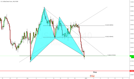 USDCHF: Bat Pattern Long @ Market