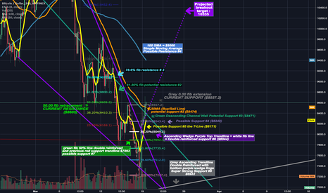 BTCUSD: Updated Support/Resistance Chart We have closed above buy/sell!