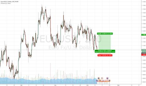 EURUSD: Покупка валютной пары EUR/USD