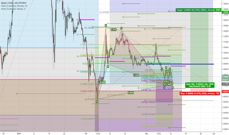 XRPUSD: XRPUSD: BIG Bat & little butterfly both bullish