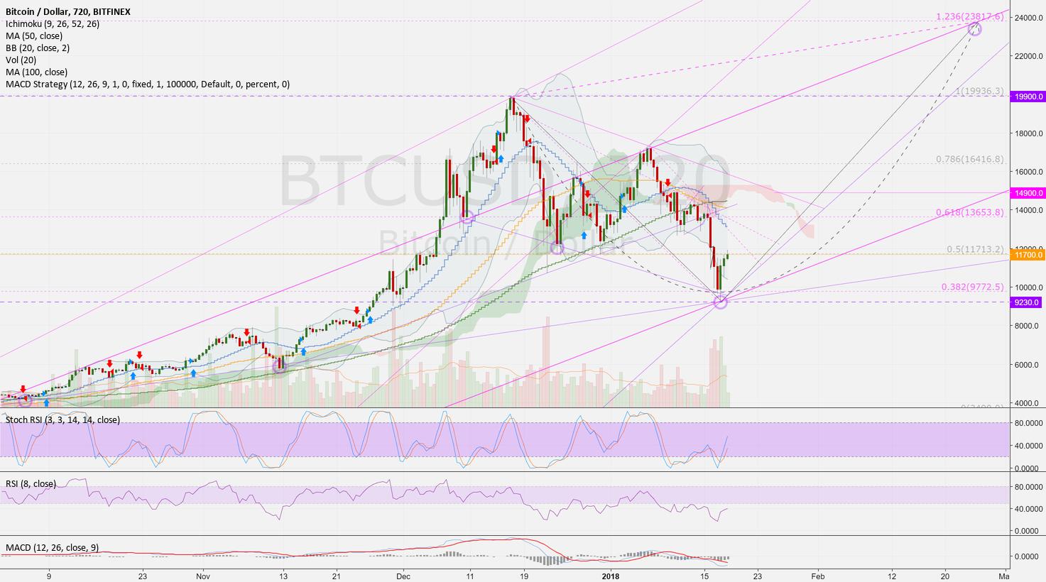 BTCUSD (12h): Third trend line idea (Nr. 3) > 23800 USD