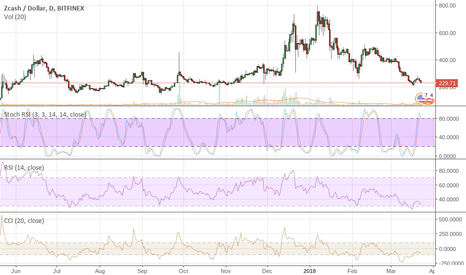 ZECUSD: $ZEC Still Looking for $142 Nothing has Changed