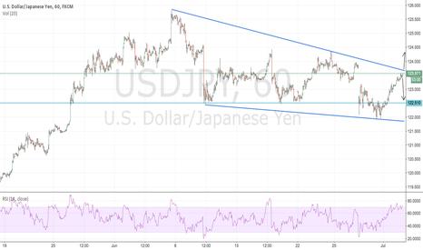 USDJPY: USD/JPY Bullish Wedge