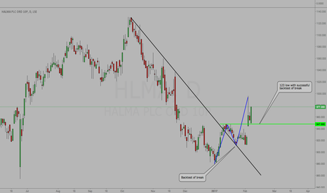HLMA: HLMA - 123 Low With Backtest