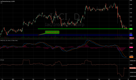 IACI: $IACI relatively cheap and oversold.