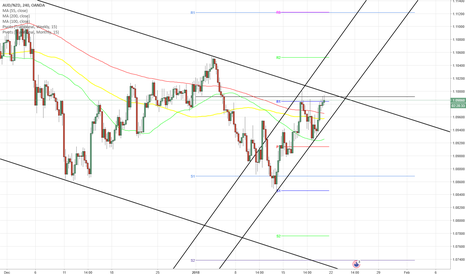 AUDNZD: AUD/NZD 4H Chart: The upwards channel continued