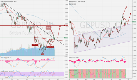 GBPUSD: GBP/USD WEEK compare DAY