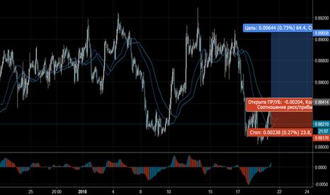 EURGBP: Торговый сигнал Profitable Day: Buy Stop EURGBP