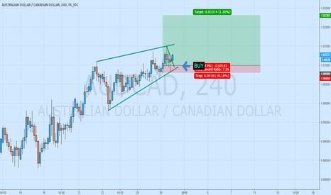 AUDCAD: It is still possible to buy AUDCAD