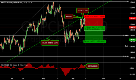 GBPCHF: GBPCHF[240 MINUTES] SHORT POSITION