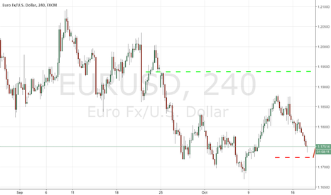 EURUSD: The Democrats seems to be losing the grip