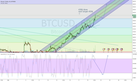 BTCUSD: Outlook next 4days