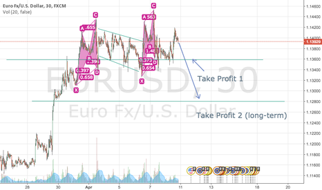 EURUSD: SHORT FOR EURUSD