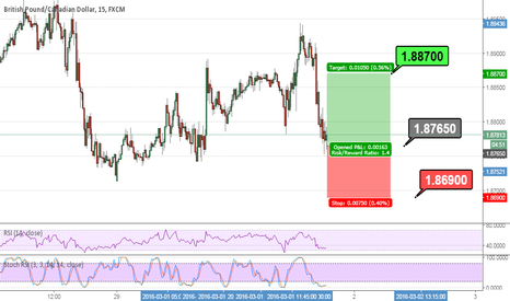 GBPCAD: Buy #GBPCAD