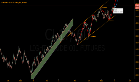 CL1!: OIL Uptrend Channel