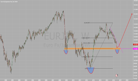 EURJPY: EJ, 115 in sight, and then?