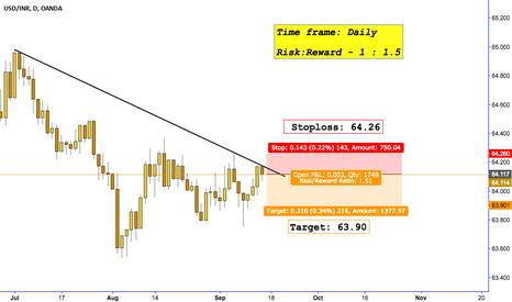 USDINR: SHORT USD/INR