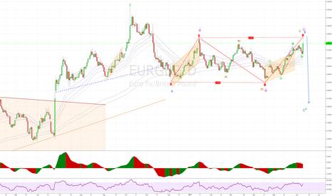 EURGBP: EURGBP daily Short