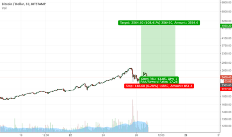 BTCUSD: riding the last parabloic move in bitcoin
