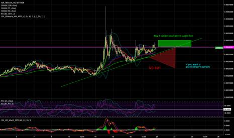 ARKBTC: $ARK $BTC Clearl buy signal wait for right moment