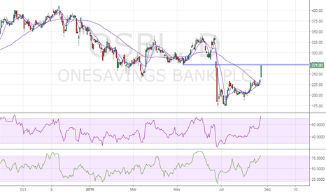 OSB: Onesavings – Pressing into key hurdle, overbought daily RSI
