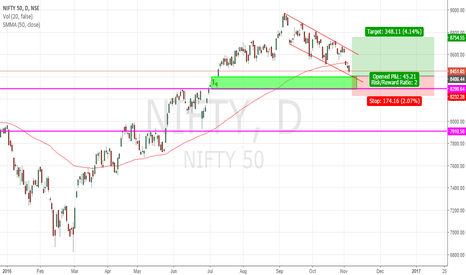NIFTY: NIFTY IN DZ