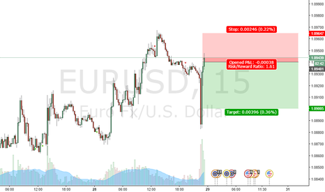 EURUSD: New inclination point sell confirmed EUR USD