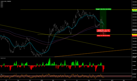 XAUUSD: Possible route for Gold?