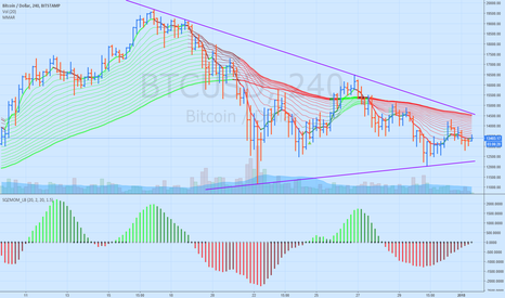 BTCUSD: BTC Clearly define Support and Resistance Trend lines