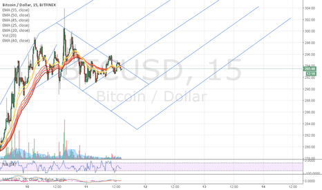 BTCUSD: Grid trading after the nice rise!