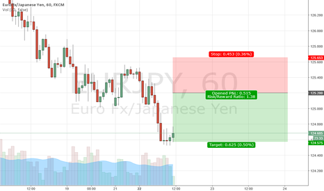 EURJPY: Trend continuation EURJPY