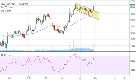 ICIL: Channel Breakout... [Bullish] getting ready for big move...